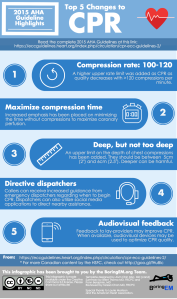 2015-AHA-Guideline-Update-Infographics-Complete-Set